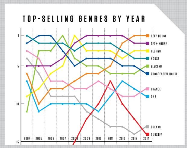 Beatbort 10 Years Top Selling