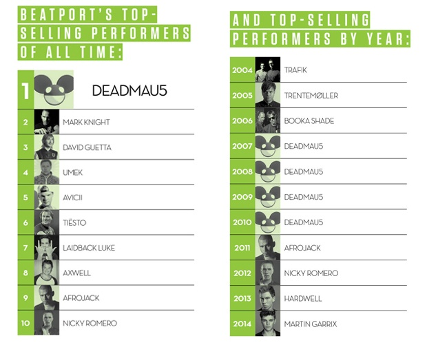 Top Artists 10 Jahre Beatport